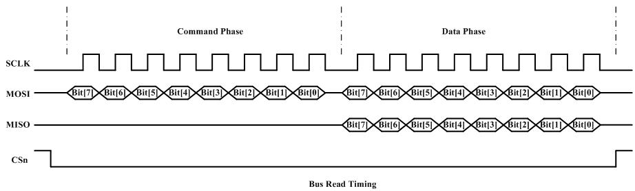 bus_read_timing