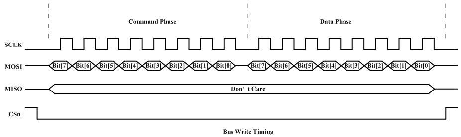 bus_write_timing