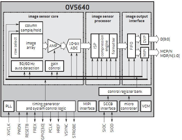 5MP: OV5640 | Camera solutions for Raspberry Pi, Arduino and Jetson