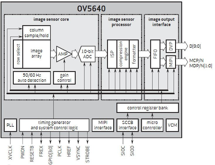 OV5640_diagram
