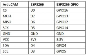 ESP8266_wiring_table