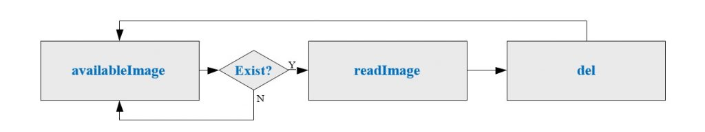 Image Read Function recommended operation procedure