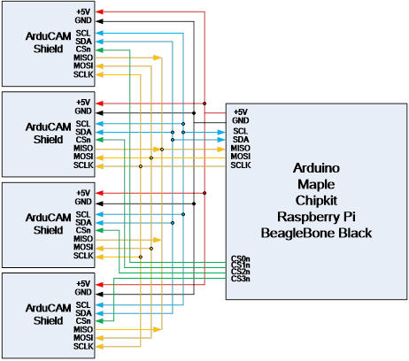 Arducam Shield Mini 5MP Plus - Camera solutions for