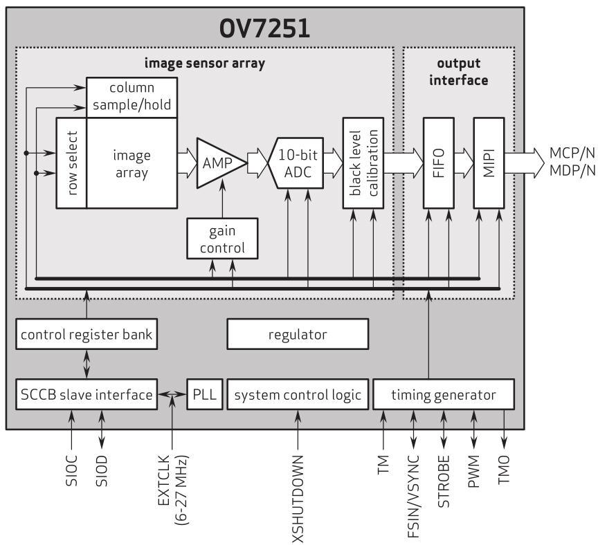 0 3mp Ov7251 Global Shutter