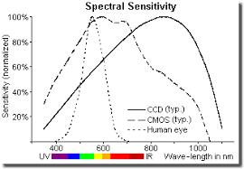 spectrum-sensitivity-1