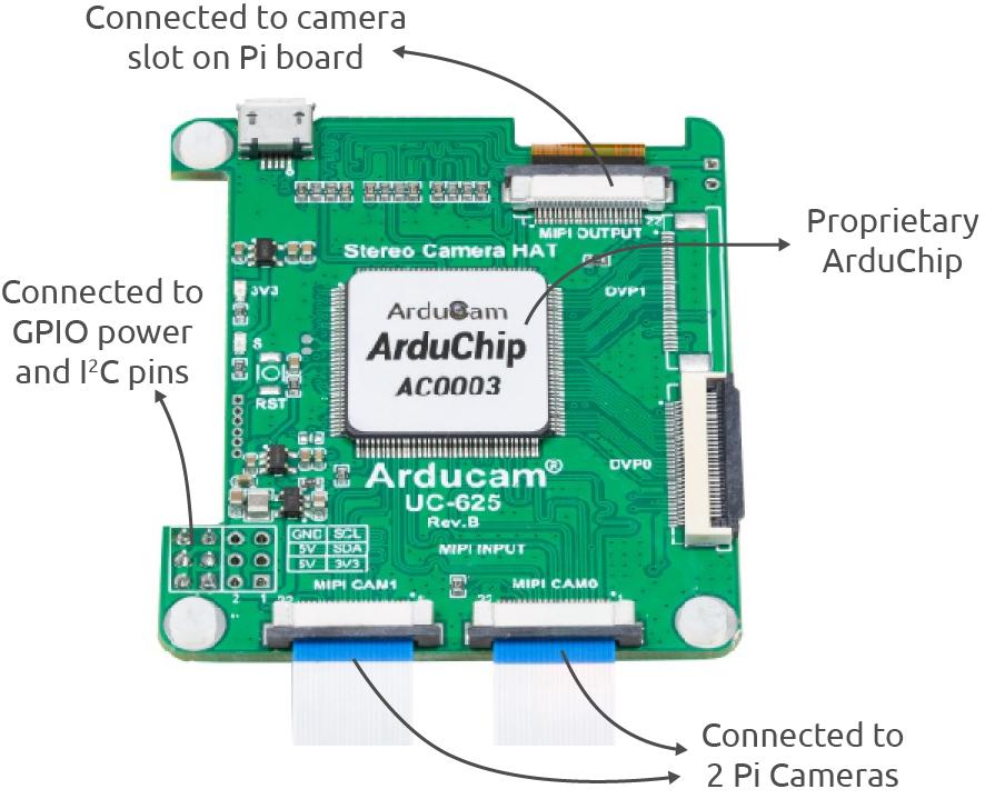 stereo camera hat ports