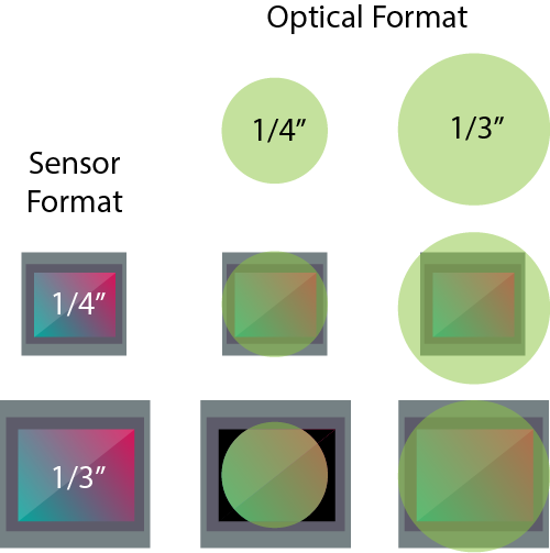 Optical image sensor format