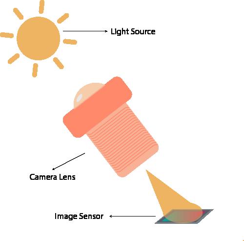 cast light on image explained