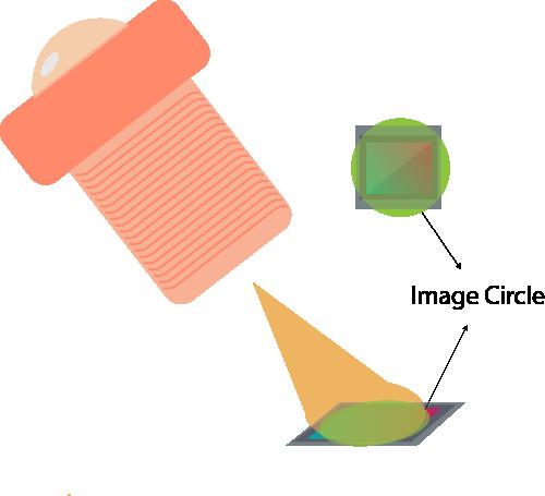 image circle explained