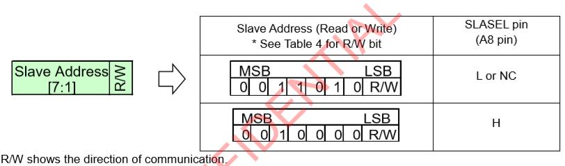 IMX477 SlaveAddress