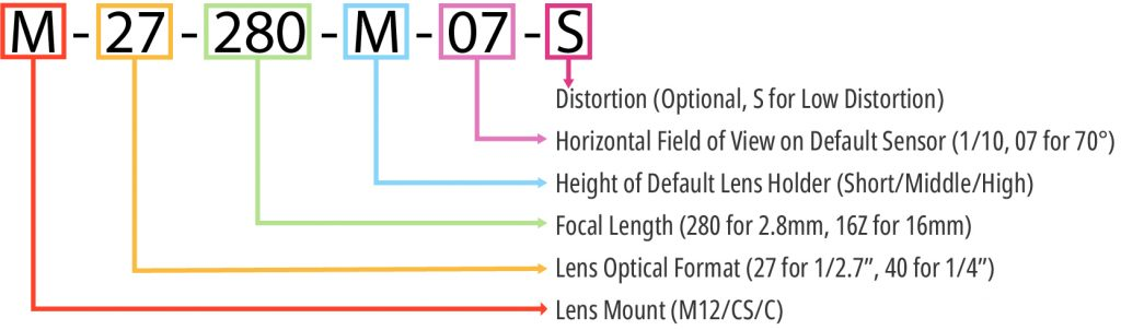 Arducam lens naming convention 100