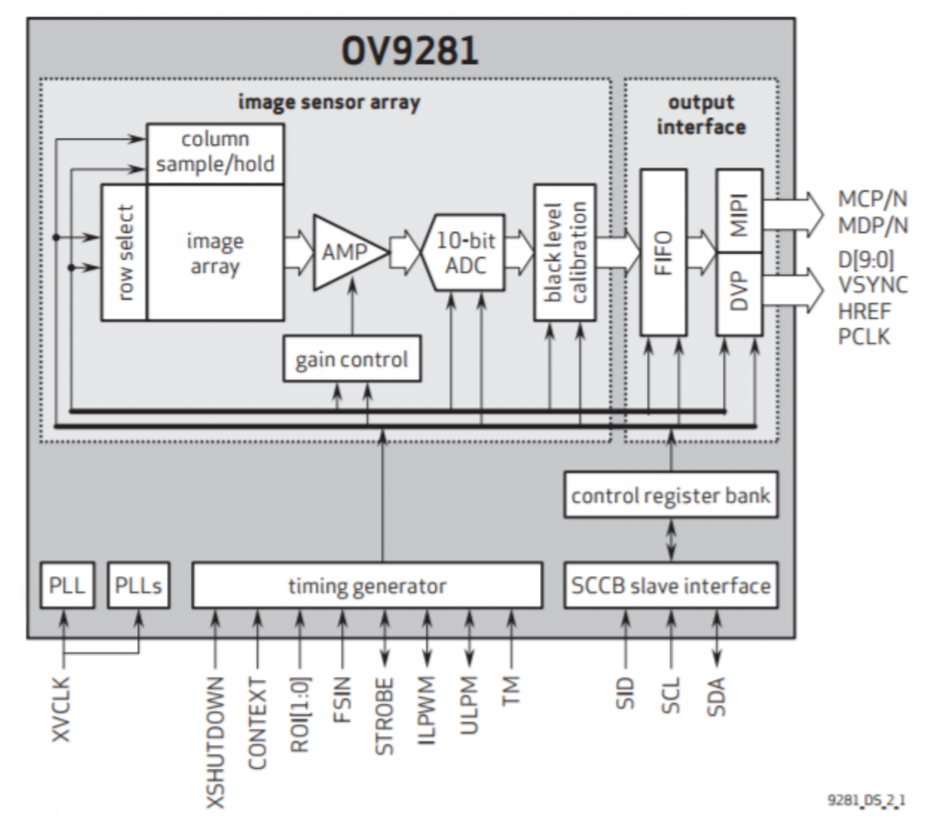 OV9281 Block Diagram