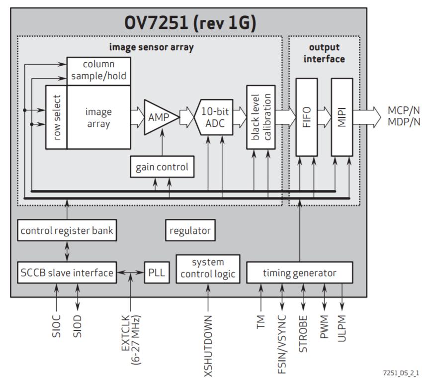 ov7251 block diagram