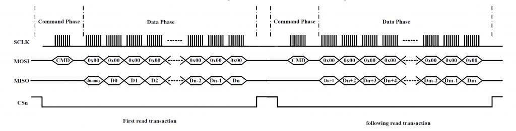 Figure 5 Burst read timing diagram 1
