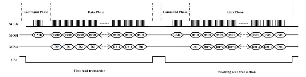 Figure 6 Burst read timing diagram 2