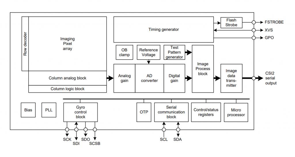 IMX477 Block Diagram