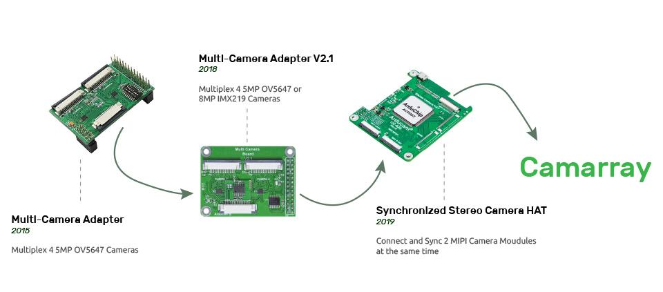 arducam multi stereo camera evolutions