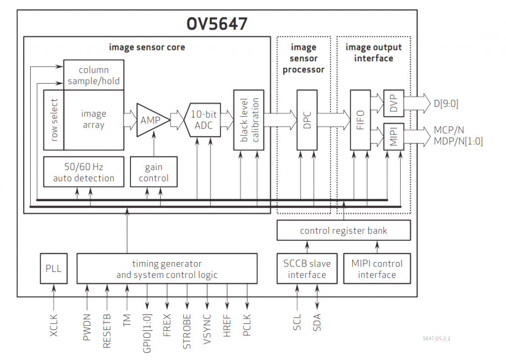 OV5647 Block Diagram