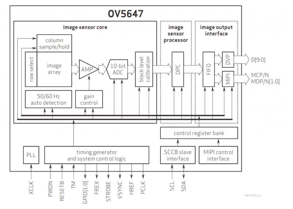 OV5647 Block Diagram