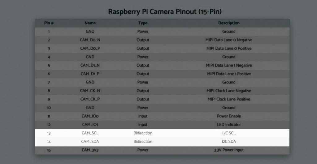 raspberry pi camera pinout i2c