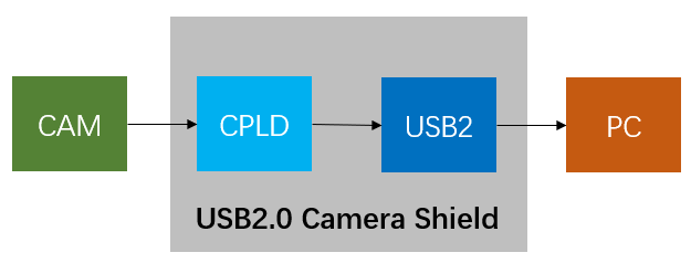 7.3 USB and CPLD Configuration4