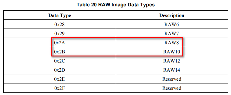 7.4.2 Fix RAW Format and Resolution8