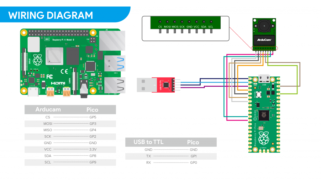 wiring diagram of connecting arducam mini to raspberry pi pico