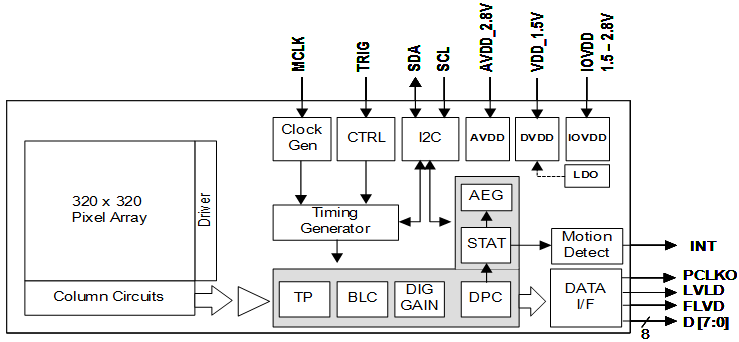 highmax hm01b0 image sensor shcematics
