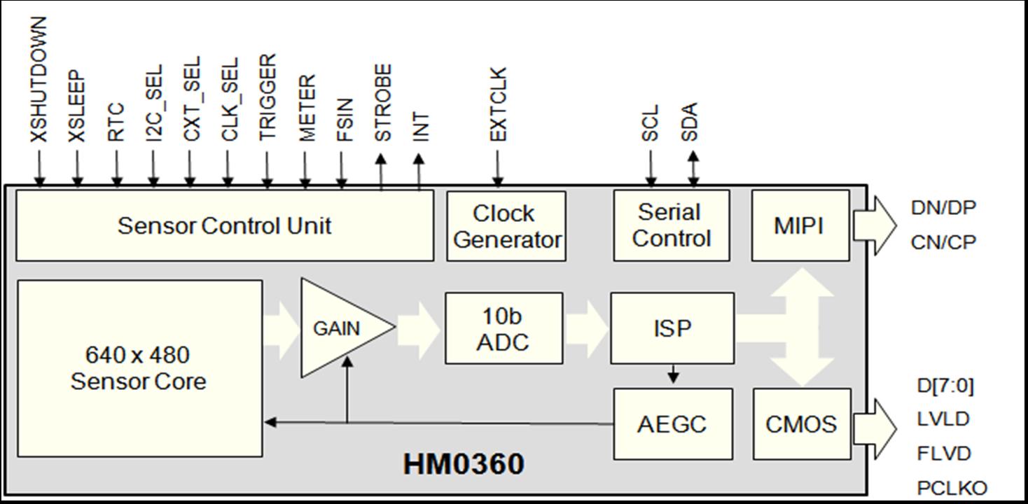 hm0360 himax iamge sensor diagrams