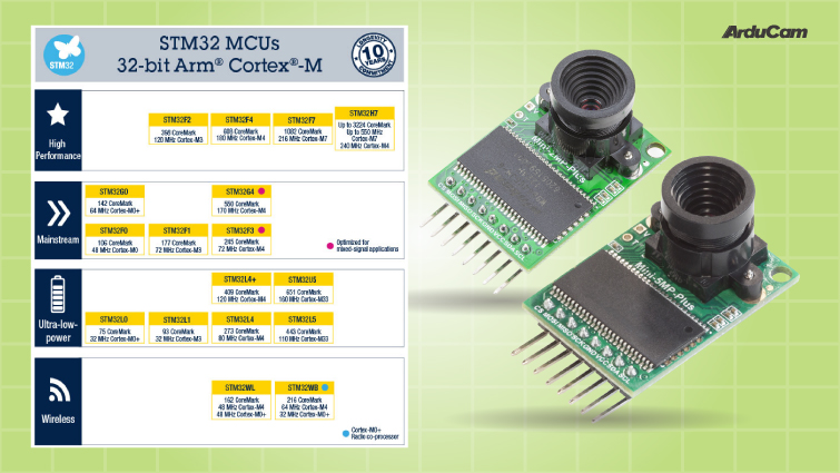 arducams camera solutions can be used on all stm32 micocontrollers
