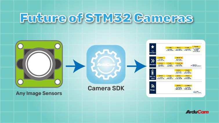 best camera module solutions for the STM32 platform