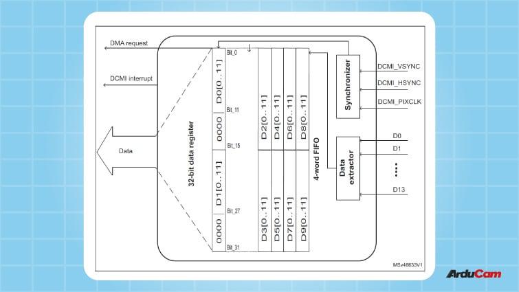 block diagram of STM32s DCMI interface