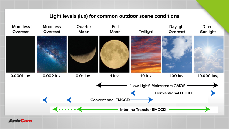 ultra low light camera modules are suitable for all sorts of lighting conditions f