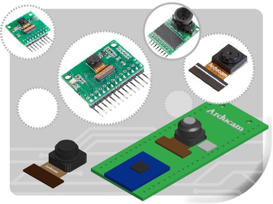 RPI Pico Camera Series